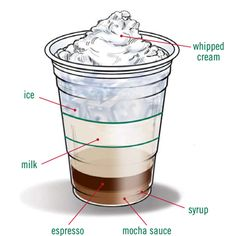 Starbucks Foodservice | Recipes | Cold_Beverages | Raspberry Iced Mocha