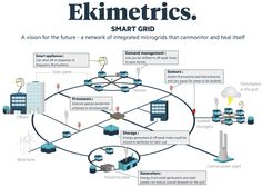 What to expect from the #SmartGrid #SmartCity? Via http://Ekimetrics.com  #IoT #BigData #DataScience #apis