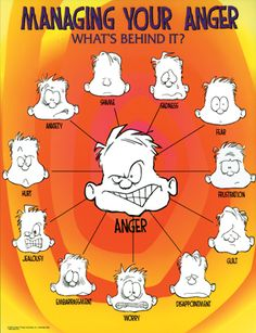 Elementary School Counseling Group Activities - Anger Management