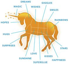 """Parts of a unicorn. Notice how the section labled """"rainbows"""" is the largest."""