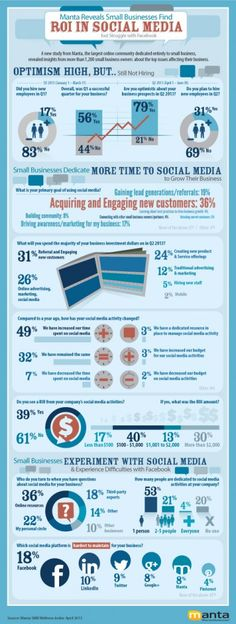 Why Small Businesses Are Losing On Social Media Infographic. Be engaging and patient if you want results with social media. #socialmedia