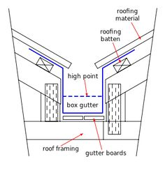 Boxed-valley-gutter - Box gutter - Wikipedia, the free encyclopedia