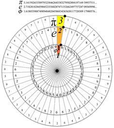 phi-e-pi-circle_500