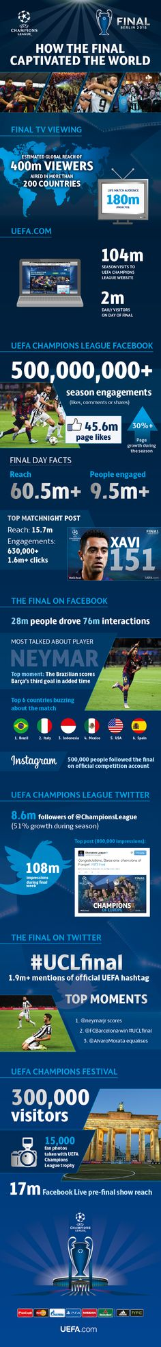 The UEFA Champions League final captivated hundreds of millions of supporters across the globe as fans watched the action and shared their views on social media. #SMsports #digisport #UCLfinal