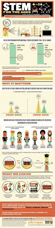 The Value of STEM Education
