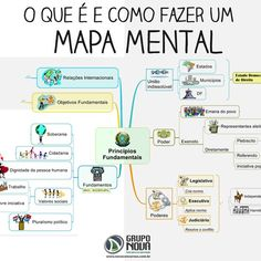 How to make a mental map (Como fazer um mapa mental)