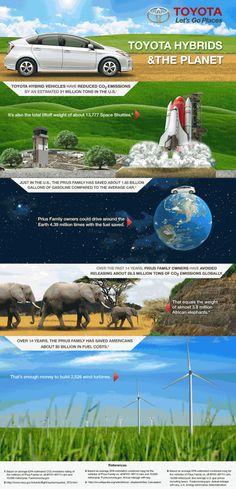 Toyota Hybrid Infographic Animated 2014 - The News Wheel