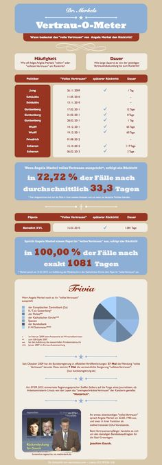 """Meine Infografik zu den Folgen von Angela Merkels """"vollem Vertrauen"""" –in der aktualisierten Papst-Edition."""