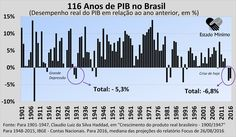 13 gráficos que mostram como Dilma Rousseff e o PT destruíram o Brasil