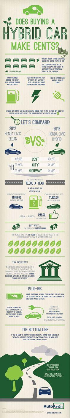 Does Buying A Hybrid Car Make Sense