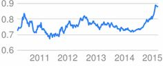 exchange rate - Google Search