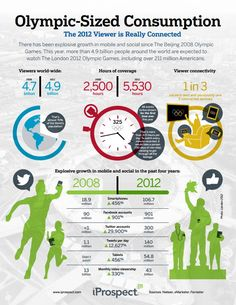Explosive growth in mobile and social during the olympics | iProspect
