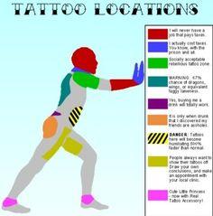 tattoo location guide