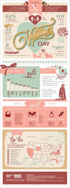 Check out our awesome infographic all about the costs of Valentine's Day and how much people spend in the U.S.