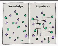 A picture is worth a thousand words --> The difference between knowledge and experience via @Jane Bozarth