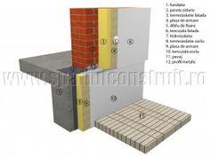 Termosistem la case pe structura din zidarie
