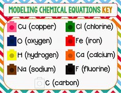 Science Teaching Junkie: A Science Teaching Junkie Flash Freebie: Modeling Chemical Equations High School Chemistry, Chemistry Lessons, Teaching Chemistry, Primary Teaching, Middle School Science, Science Notebooks, Interactive Notebooks, Chemical Equation, 8th Grade Science