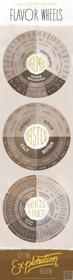 25. #Flavor Wheels - This is #Everything You Ever Wanted to Know #about Your Cuppa Joe! → Food #Drinks