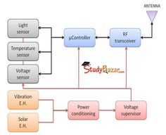 Superconducting Motor Component Diagram #EEE | Electrical ...