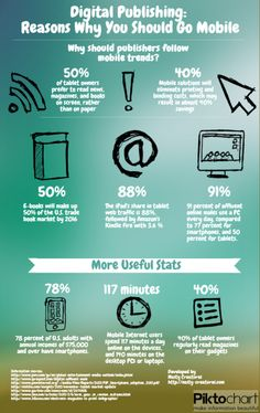 Digital Publishing: Reasons Why You Should Go Mobile Infographic | Propel Marketing