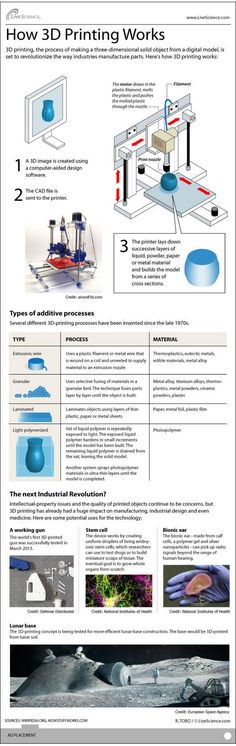 How 3D Printers Work (Infographic) Ross Toro, LiveScience ContributorDate: 18 June 2013 Maybe something for 3D Printer Chat?