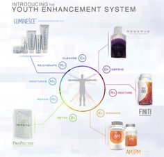 A visual of the Jeunesse Youth Enhancement System (YES). Covering stem cell technology, defend and enhance, telomere lengthening and detoxification. Jeunesse works from the outside in, and inside out. Dna Repair, Cellular Level, Fountain Of Youth, Stem Cells, Anti Aging Skin Care, Cleanse, Products, Global Business, Technology