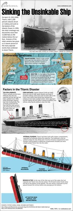 A remarkable variety of elements came together to sink the famed steamship Titanic.
