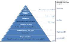 """Business Intelligence consiste en convertir datos en información, para tomar las mejores decisiones cada día accediendo de forma directa a la información """"clave"""" de su negocio de manera ágil y sencilla."""