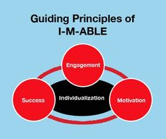 "What Is I-M-ABLE? Understanding the Guiding Principles of this Method of Teaching Braille: http://www.afb.org/info/programs-and-services/professional-development/education/what-is-i-m-able/1235  (Image: a light blue poster with the words ""Guiding Principles of I-M-ABLE"" in black at the top below 3 red spheres labeled ""Success"" ""Engagement"" and ""Motivation"" connected by red lines with a black oval in the middle labeled ""Individualization"")"