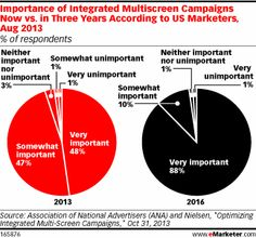 August 2013 polling by the Association of National Advertisers and Nielsen found that two-thirds of marketers spent up to 25% of their media...