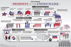 Elections flow chart