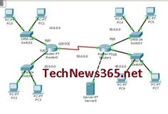 CCNA -Access Control List - Extended - Part-3