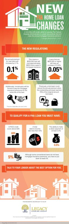 Federal Housing Administration Makes Changes to FHA Home Loan (Infographic) Fha Mortgage, Mortgage Tips, Fha Loan, Investment House, Ohio Real Estate, Private Mortgage Insurance, Real Estate Information, Home Ownership, Home Buying