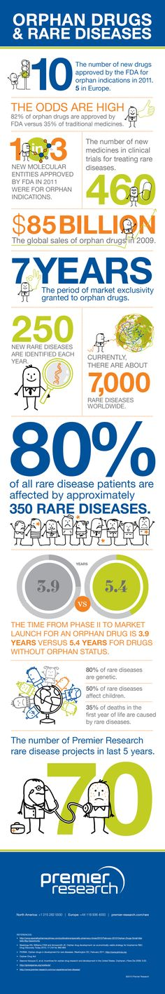Our Orphan Drugs & Rare Diseases Infographic. PDF available here: http://premier-research.com/images/uploads/Orphan_Drugs_and_Rare_Diseases_Infographic.pdf