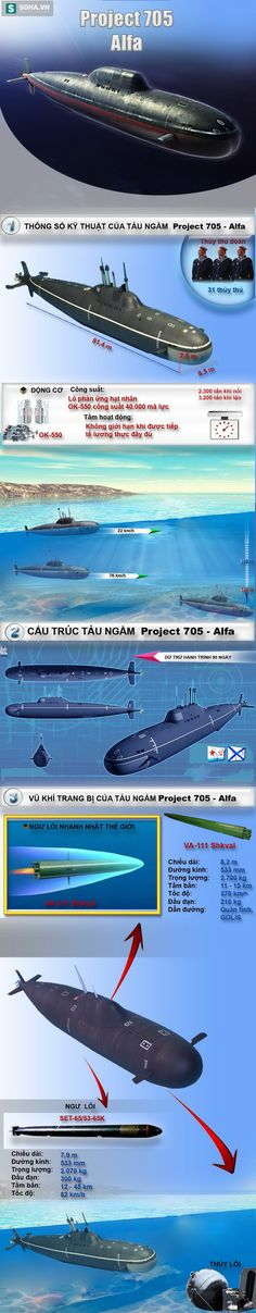 Tàu ngầm tấn công hạt nhân nhanh nhất thế giới của Nga.