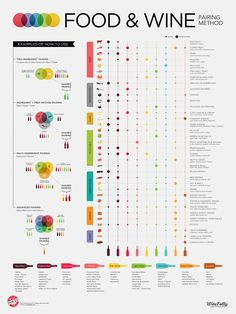 Wine Folly - Food & Wine Pairing Poster