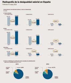 REDACCIÓN SINDICAL MADRID: Radiografía de la desigualdad salarial en España.