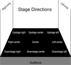 Lit Genius Editors – Glossary of Drama/Theater Terms | Genius