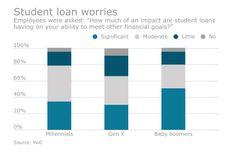 Student debt has multi-generational impact on financial wellness
