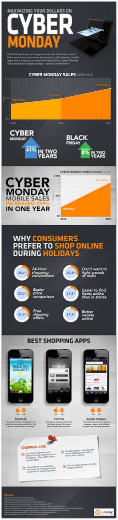 [INFOGRAPHIC] Cyber Monday mobile sales have jumped 260% Thanks for info @SandraSays