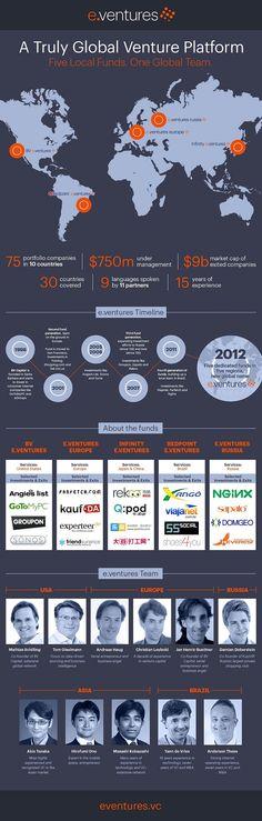 eventures VC - Distribución de los fondos. Ver nota sobre algunas críticas a StartupChile