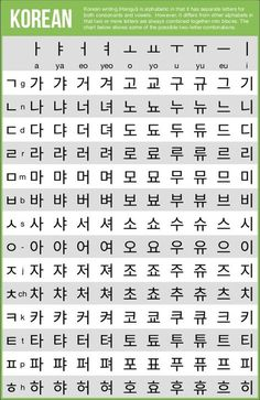 Korean Hangul chart