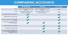Comparing Accounts #neurs #business #affiliate #compareaccount #full-access #entrepreneur