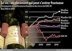 Le vin, meilleur placement que la Bourse ?