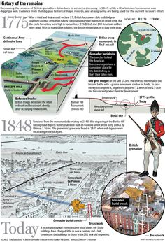 Bunker Hill dead may lie under gardens