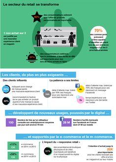 #Infographie Les tendances du digital dans le secteur du retail | Orange Business Services #omnicanal