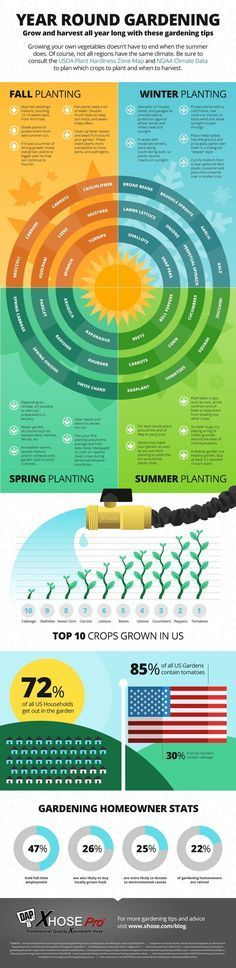 Year 'Round Gardening. Fall, Winter, Spring, Summer plantings for vegetables. Also with tips for a healthy sustainable garden.