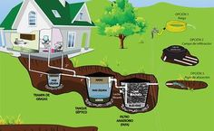 Harvesting From the Water – Greenhouse Design Ideas Earthship, Casa Bunker, Eco Deco, Septic System, A Frame House, D House, Septic Tank, Sustainable Architecture, Alternative Energy