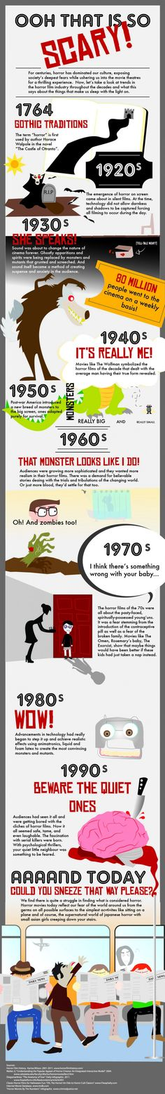 Infographic: Horror Films Through the Decades connected to our 'Horror Genre' code