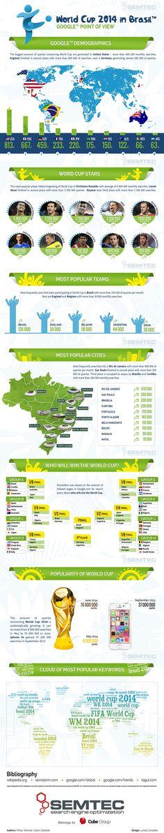 World Cup 2014 - infografika przedstawiająca Mundial w Brazylii z perspektywy wyszukiwarki Google